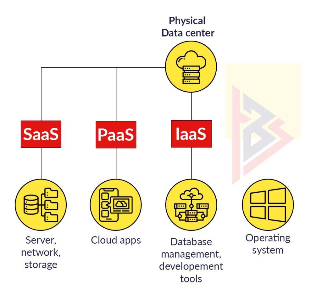 range of cloud-based applications