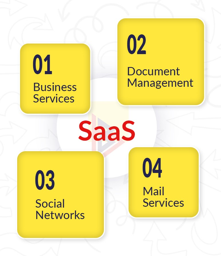 Why use Saas in Business
