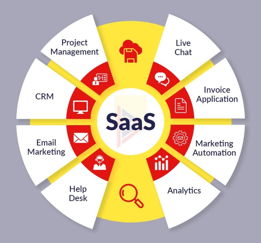 Saas uses