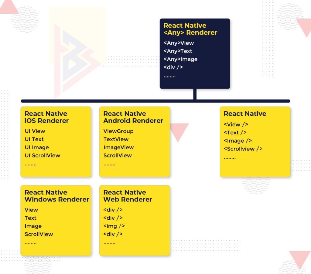 cross-platform frameworks