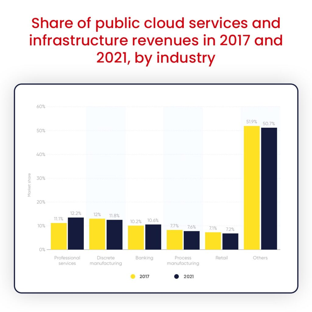 Cloud based services revenue