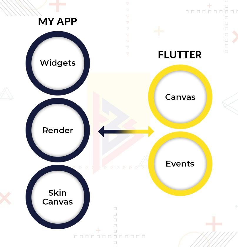 flutter development