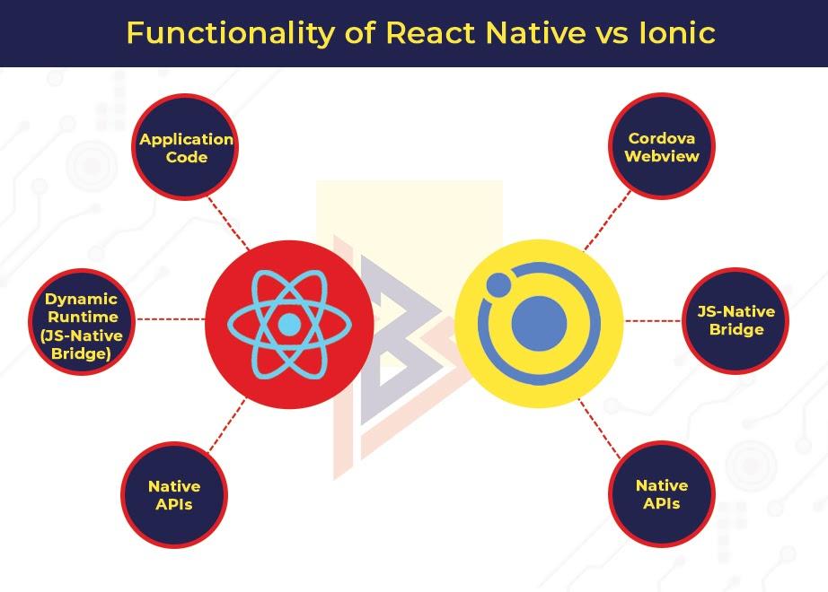 functionality of React Native vs Ionic