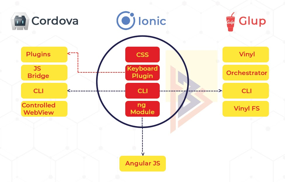 Stack Structure of Ionic