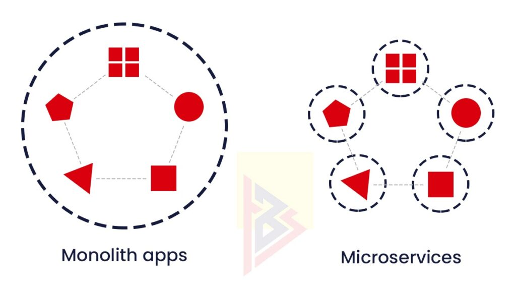 MICROSERVICES VS. MONOLITHIC Apps