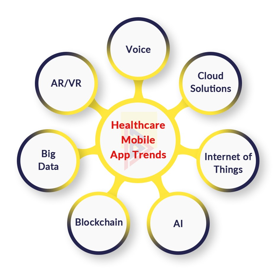 Mobile technology trends in Healthcare Apps