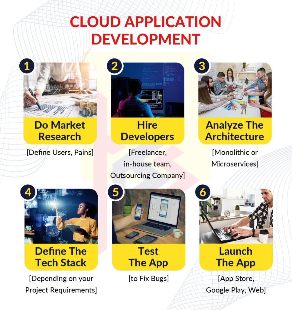 development of cloud-based applications