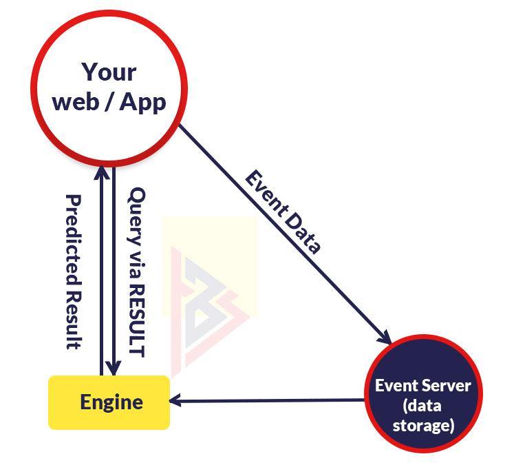 APIs for AI