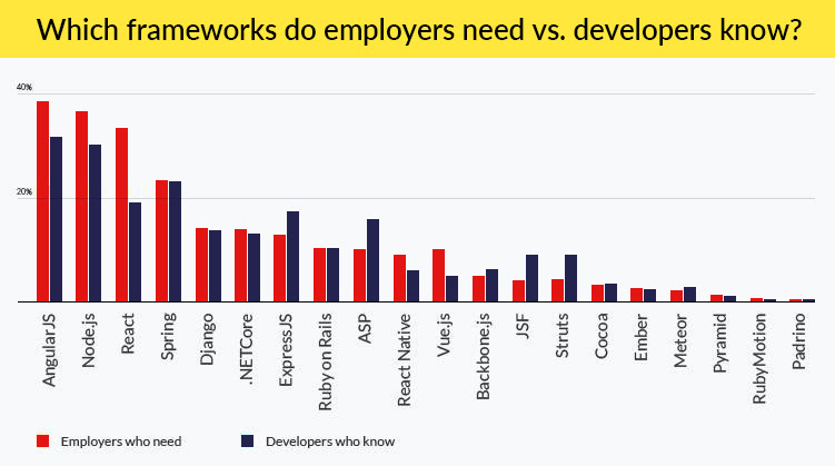 framwork that employees know